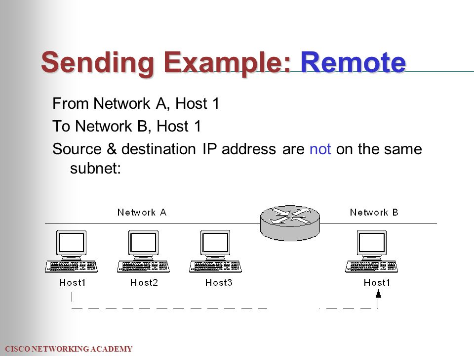 CISCO NETWORKING ACADEMY Sending Example: Remote From Network A, Host 1 To Network B, Host 1 Source & destination IP address are not on the same subne