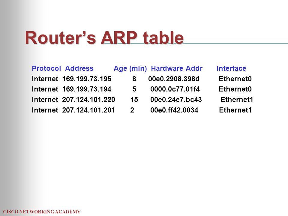 CISCO NETWORKING ACADEMY Router's ARP table Protocol Address Age (min) Hardware Addr Interface Internet 169.199.73.195 8 00e0.2908.398d Ethernet0 Internet 169.199.73.194 5 0000.0c77.01f4 Ethernet0 Internet 207.124.101.220 15 00e0.24e7.bc43 Ethernet1 Internet 207.124.101.201 2 00e0.ff42.0034 Ethernet1