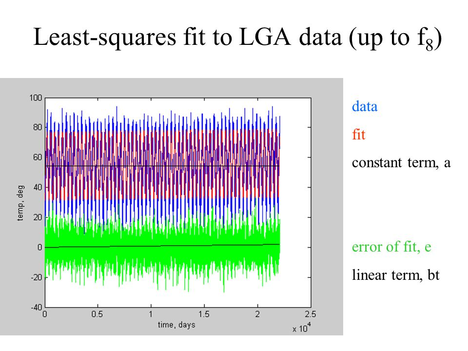 Least-squares fit to LGA data (up to f 8 ) data fit constant term, a error of fit, e linear term, bt