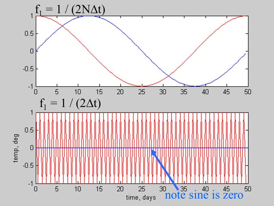 f 1 = 1 / (2N  t) f 1 = 1 / (2  t) note sine is zero