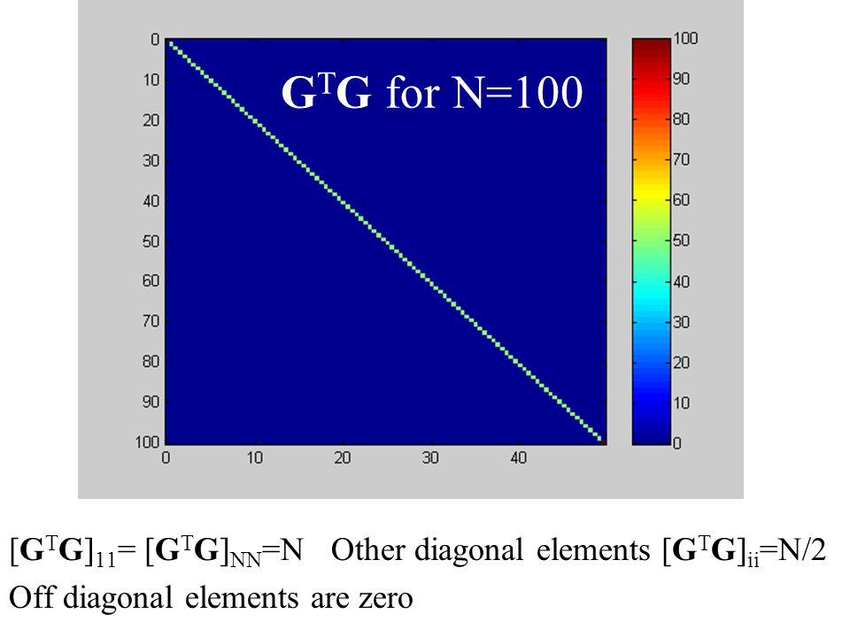 G T G for N=100 [G T G] 11 = [G T G] NN =N Other diagonal elements [G T G] ii =N/2 Off diagonal elements are zero