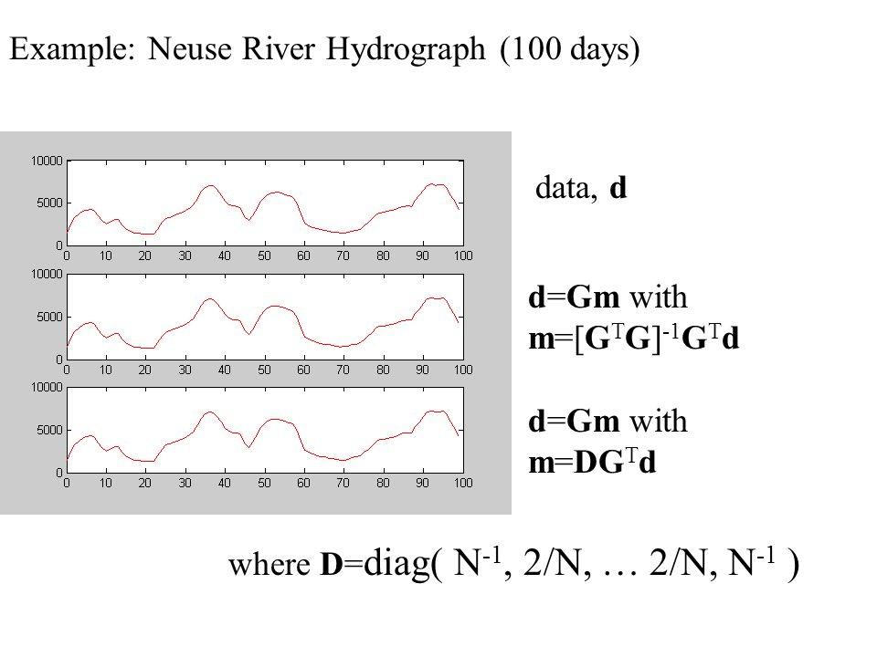 G T G for N=100 Example: Neuse River Hydrograph (100 days) data, d d=Gm with m=[G T G] -1 G T d d=Gm with m=DG T d where D= diag( N -1, 2/N, … 2/N, N -1 )