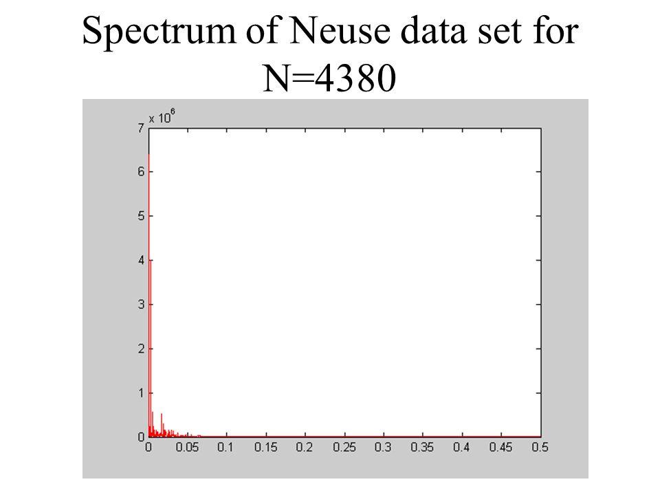 Spectrum of Neuse data set for N=4380