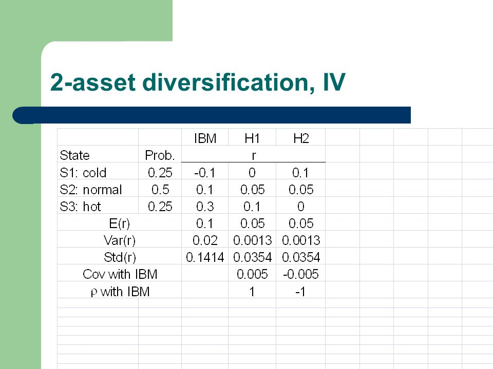 N-asset diversification