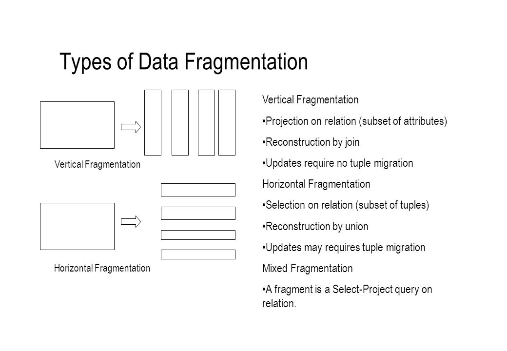 Types of Data Fragmentation Vertical Fragmentation Horizontal Fragmentation Vertical Fragmentation Projection on relation (subset of attributes) Recon