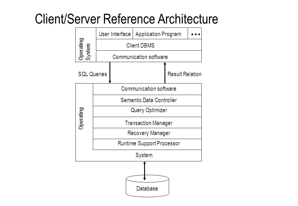 Client/Server Reference Architecture User InterfaceApplication Program Client DBMS System Communication software Operating System Recovery Manager Tra
