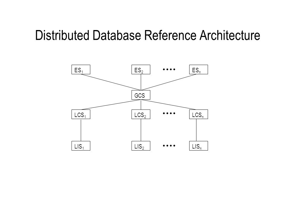 Distributed Database Reference Architecture GCS ES 1 ES 2 ES n LCS 1 LCS 2 LCS n LIS 1 LIS 2 LIS n