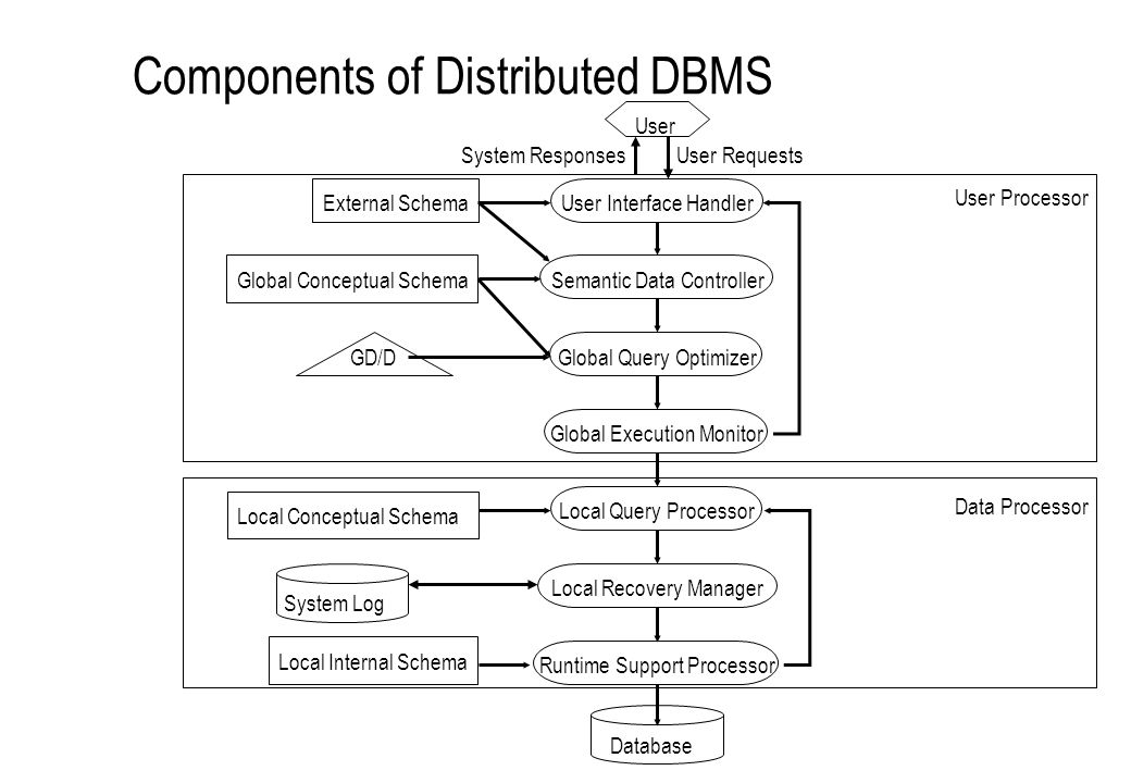 Components of Distributed DBMS UserUser Interface HandlerSemantic Data ControllerGlobal Query OptimizerGlobal Execution MonitorLocal Query ProcessorLo