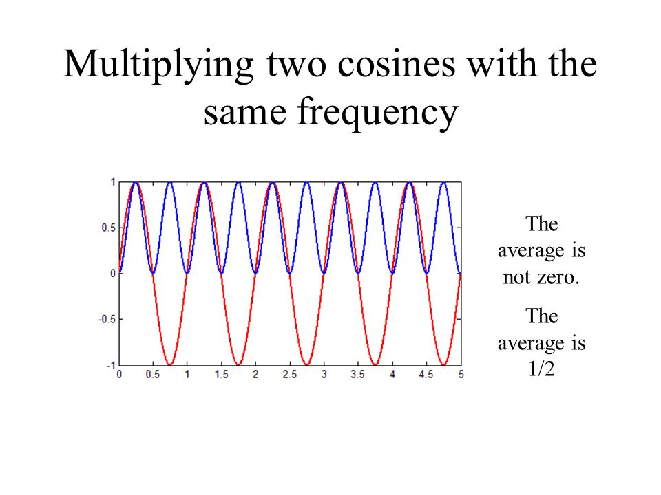 Multiplying two cosines with different frequencies