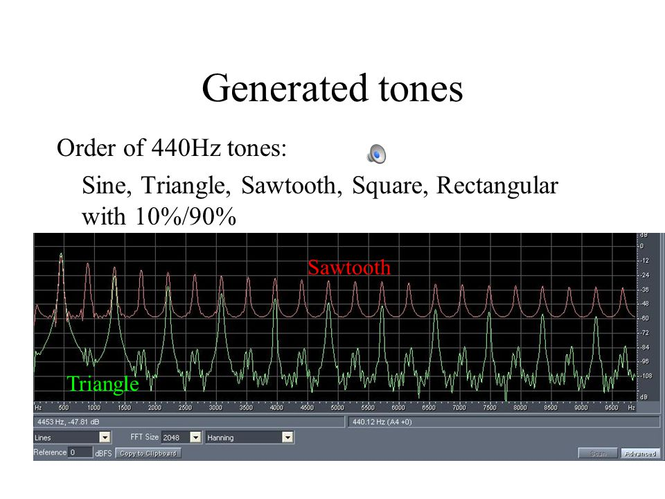 Spectrum of sawtooth All integer harmonics are present.