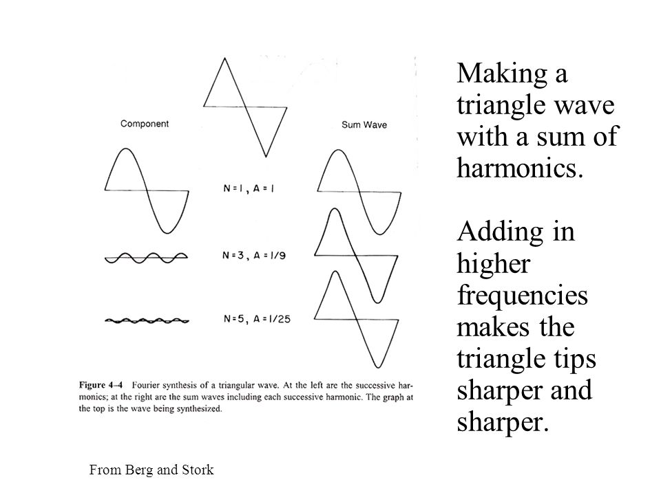 Predicting the spectrum of a plucked string You know the shape just before it is plucked.