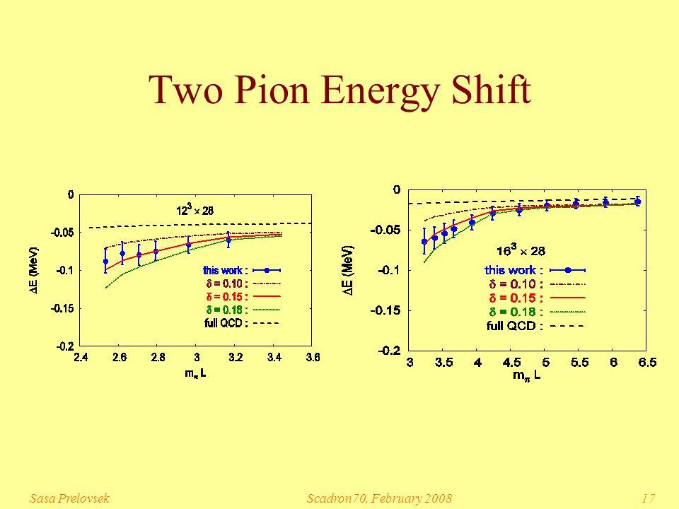 Sasa PrelovsekScadron70, February 200817 Two Pion Energy Shift