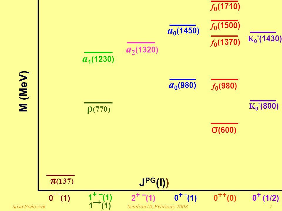 Sasa PrelovsekScadron70, February 20082 0 ¯ ¯ (1) 1 ¯ + (1) 0 ++ (0)0 + ¯ (1) 1 + ¯ (1) π (137) 0 + (1/2) ρ (770) σ (600) f 0 (980) f 0 (1370) f 0 (1500) a 0 (980) a 0 (1450) a 1 (1230) K 0 * (1430) J PG (I)) M (MeV) a 2 (1320) 2 + ¯ (1) f 0 (1710) K 0 * (800)