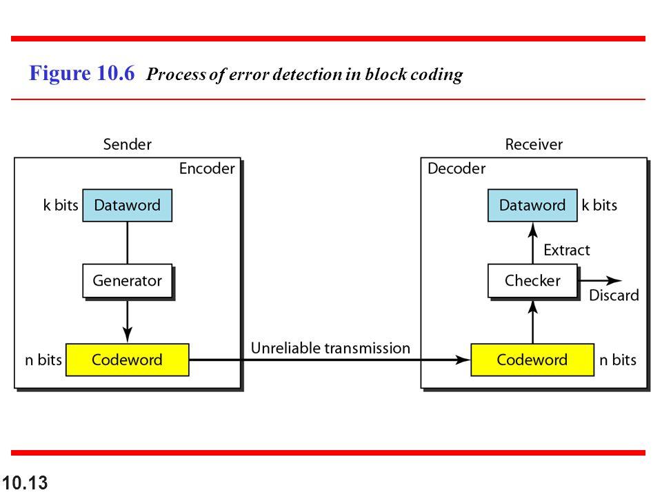 10.13 Figure 10.6 Process of error detection in block coding