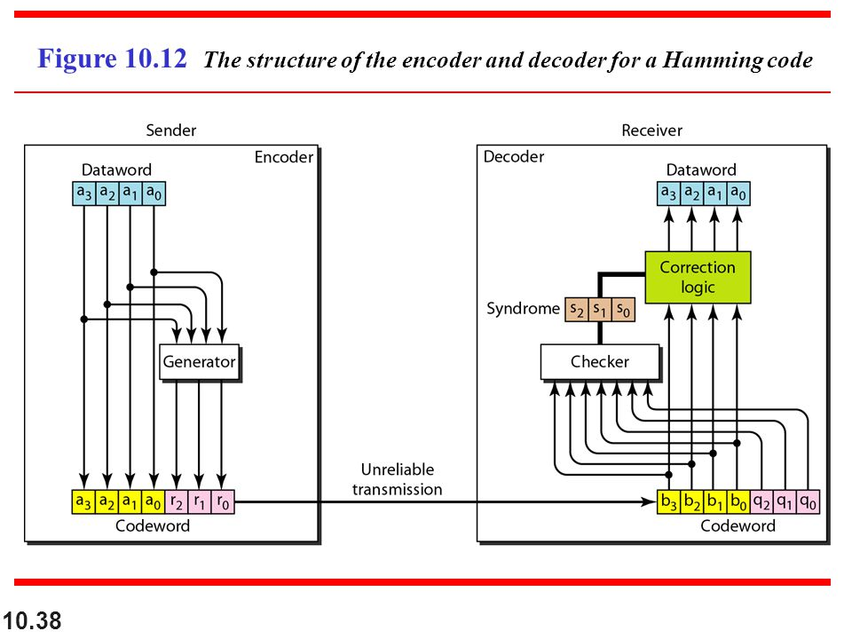 10.38 Figure 10.12 The structure of the encoder and decoder for a Hamming code