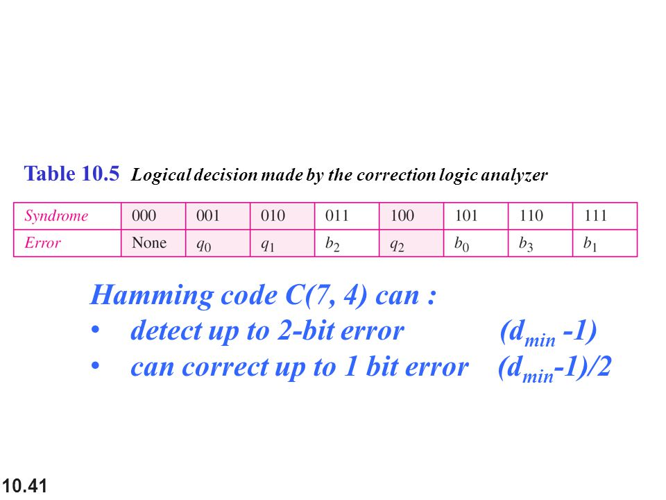 10.41 Table 10.5 Logical decision made by the correction logic analyzer Hamming code C(7, 4) can : detect up to 2-bit error (d min -1) can correct up to 1 bit error (d min -1)/2