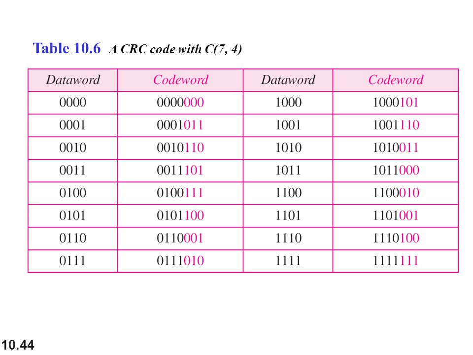10.44 Table 10.6 A CRC code with C(7, 4)