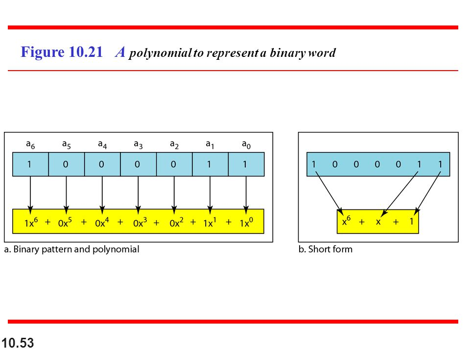 10.53 Figure 10.21 A polynomial to represent a binary word