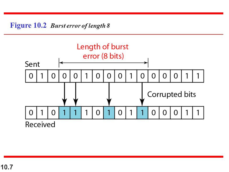 10.7 Figure 10.2 Burst error of length 8