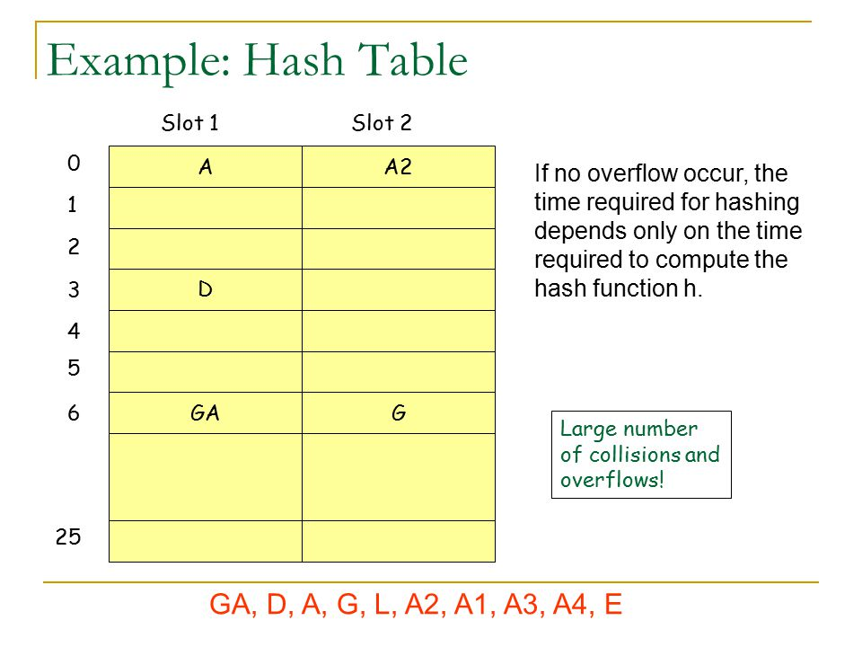 Example: Hash Table AA2 D GAG 0 1 2 3 4 5 6 25 Slot 1Slot 2 If no overflow occur, the time required for hashing depends only on the time required to c