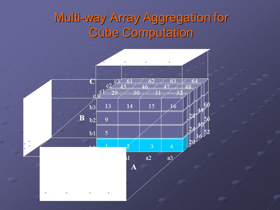 Multi-way Array Aggregation for Cube Computation A B 29303132 1234 5 9 13141516 64636261 48474645 a1a0 c3 c2 c1 c 0 b3 b2 b1 b0 a2a3 C 44 28 56 40 24 52 36 20 60 B