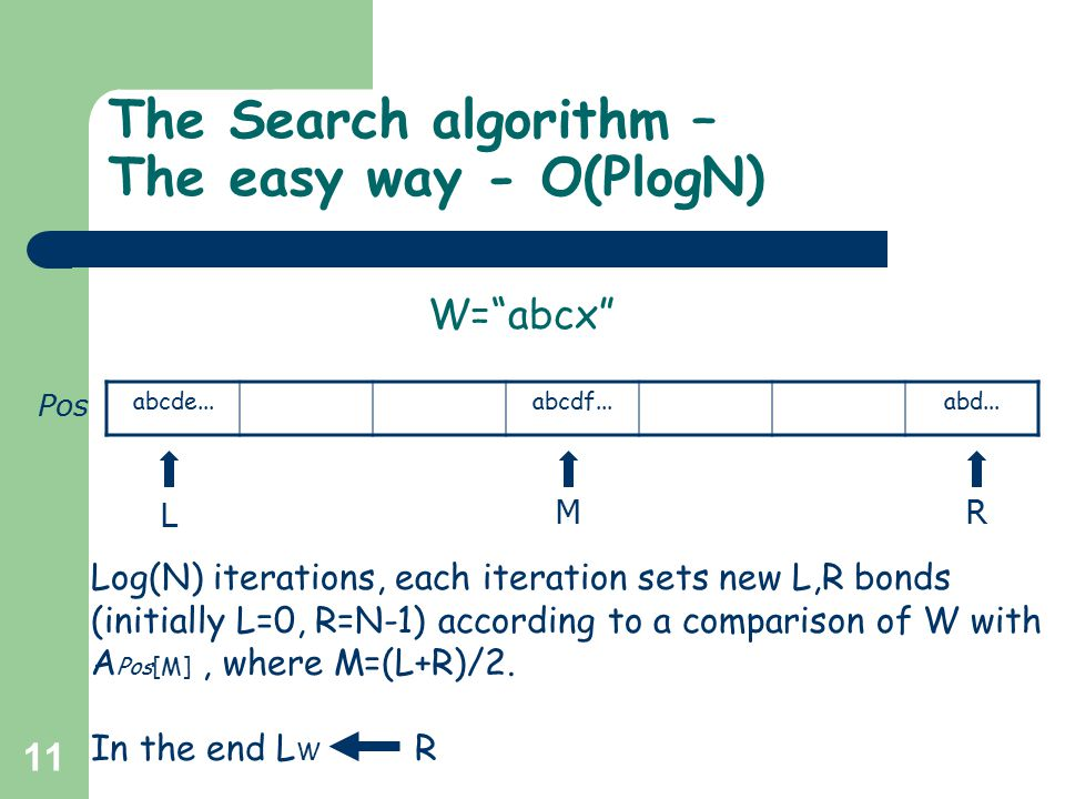 11 The Search algorithm – The easy way - O(PlogN) L MR abcde...abcdf...abd... Pos Log(N) iterations, each iteration sets new L,R bonds (initially L=0,