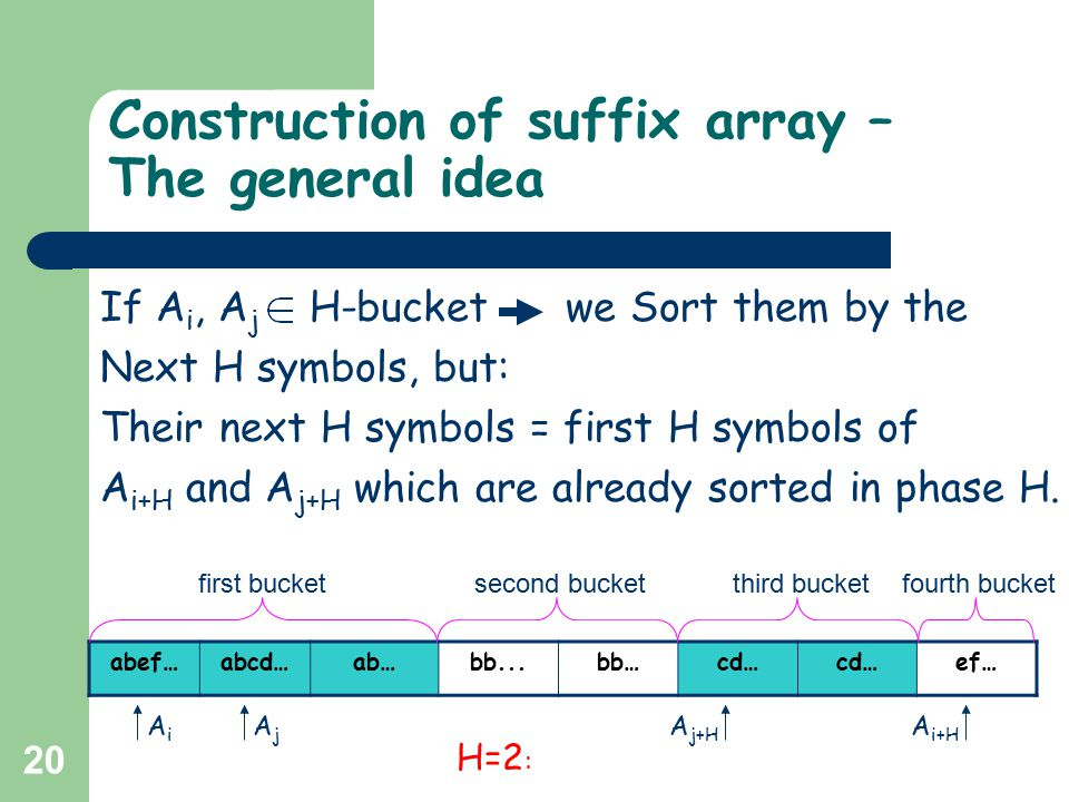 20 Construction of suffix array – The general idea If A i, A j H-bucket we Sort them by the Next H symbols, but: Their next H symbols = first H symbol