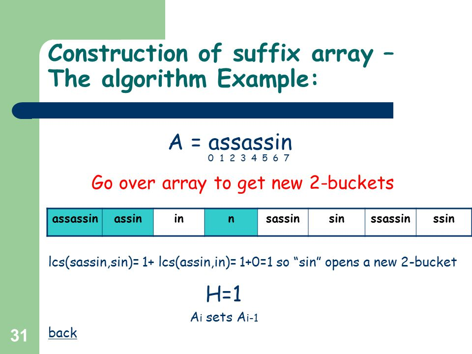 31 Construction of suffix array – The algorithm Example: assassinassininnsassinsinssassinssin H=1 A = assassin 01234567 Go over array to get new 2-buckets lcs(sassin,sin)= 1+ lcs(assin,in)= 1+0=1 so sin opens a new 2-bucket back A i sets A i-1