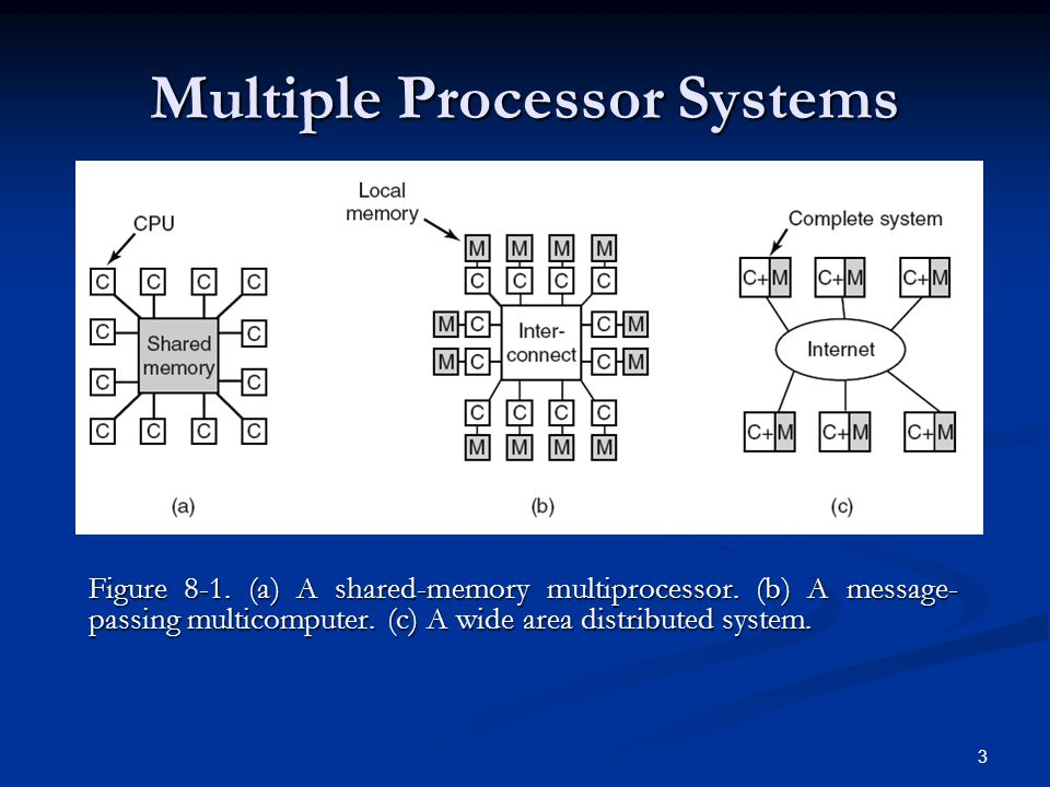 Multiple Processor Systems Shared-memory multiprocessors: Every CPU has equal access to the entire physical memory Shared-memory multiprocessors: Every CPU has equal access to the entire physical memory Message-passing multicomputers: Each CPU has it's own memory.