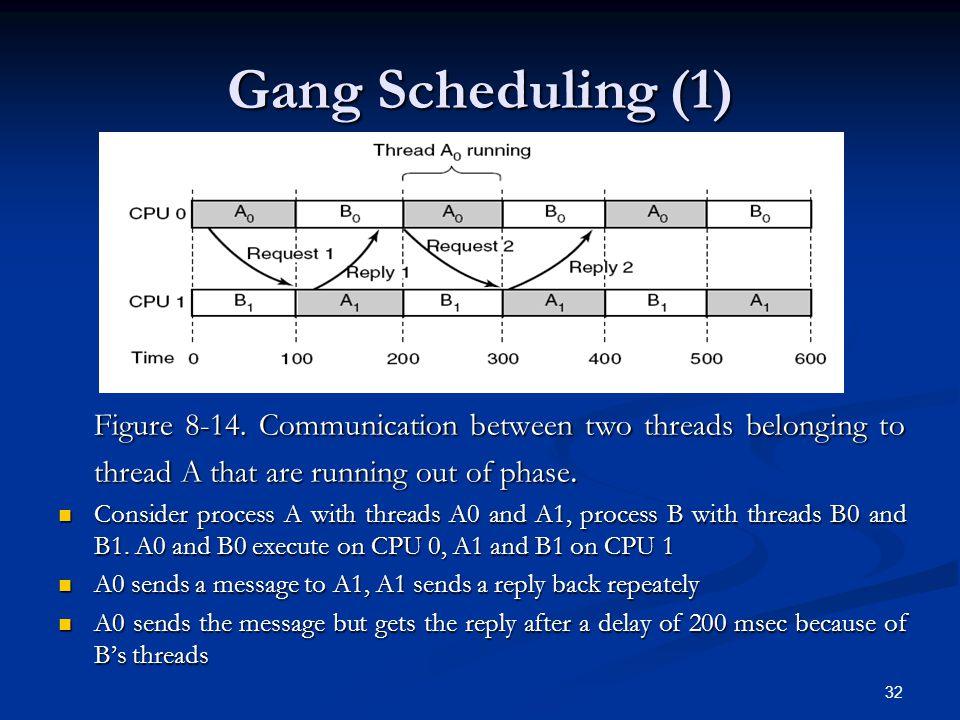32 Gang Scheduling (1) Figure 8-14.