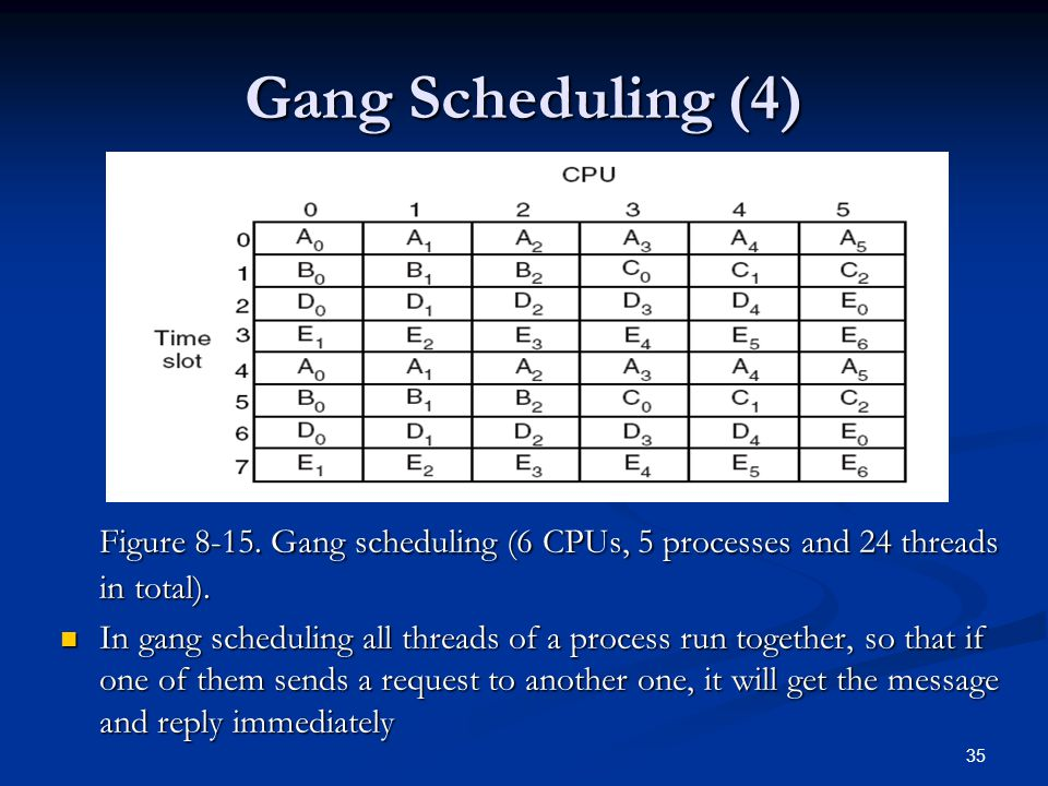 35 Gang Scheduling (4) Figure 8-15. Gang scheduling (6 CPUs, 5 processes and 24 threads in total).