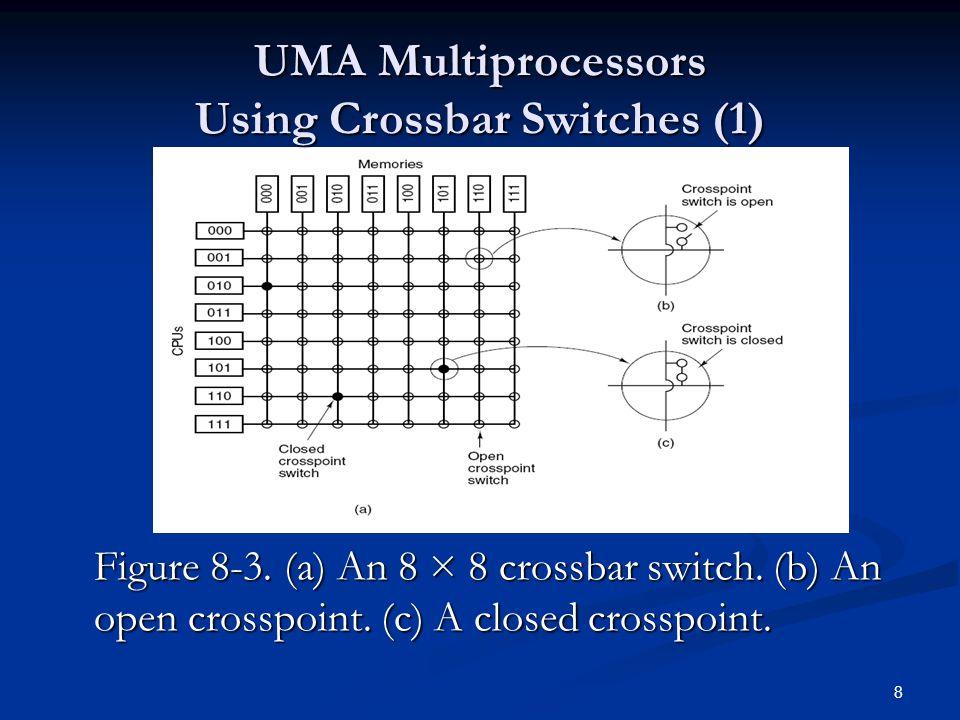 8 Figure 8-3. (a) An 8 × 8 crossbar switch. (b) An open crosspoint.