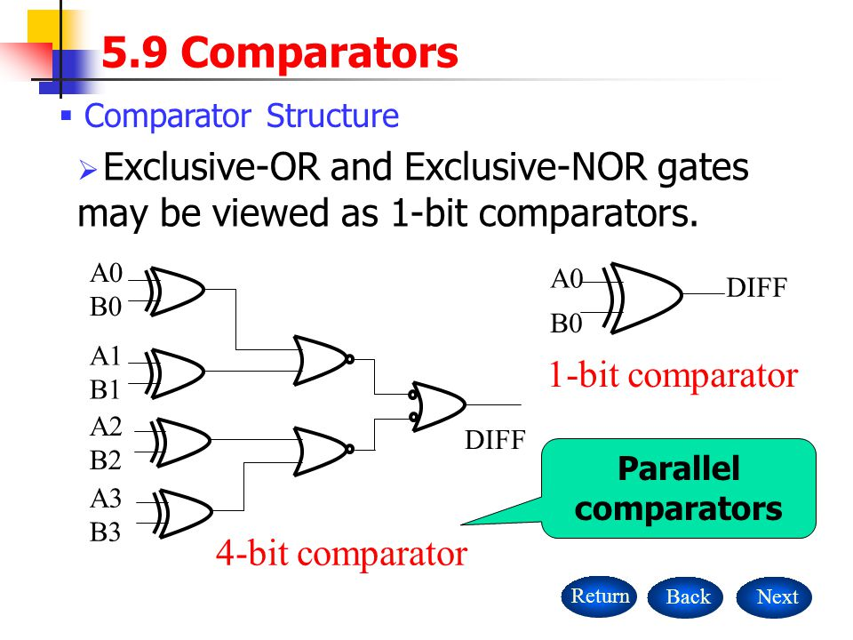  Comparator Structure NextBackReturn  Exclusive-OR and Exclusive-NOR gates may be viewed as 1-bit comparators.