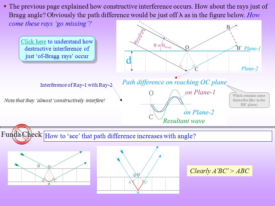  The previous page explained how constructive interference occurs. How about the rays just of Bragg angle? Obviously the path difference would be jus