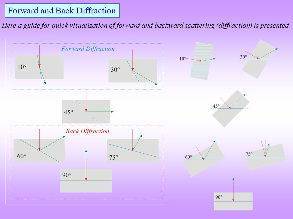Forward and Back Diffraction Here a guide for quick visualization of forward and backward scattering (diffraction) is presented