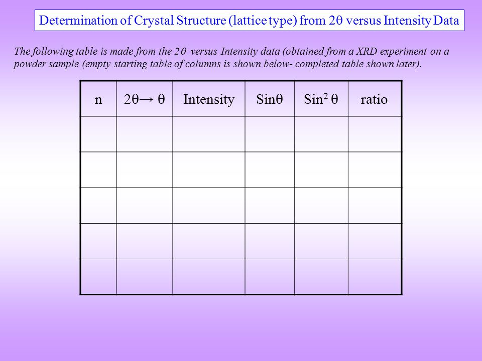 n 2  →  Intensity Sin  Sin 2  ratio Determination of Crystal Structure (lattice type) from 2  versus Intensity Data The following table is made f