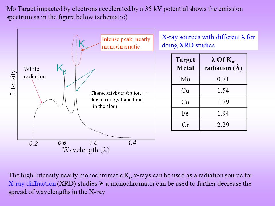  Presence of additional atoms/ions/molecules in the UC  at lattice points (as we may chose a non-primitive unit cell)  or as a part of the motif can alter the intensities of some of the reflections  Some of the reflections may even go missing Important points  Position of the 'reflections'/'peaks' tells us about the lattice type.