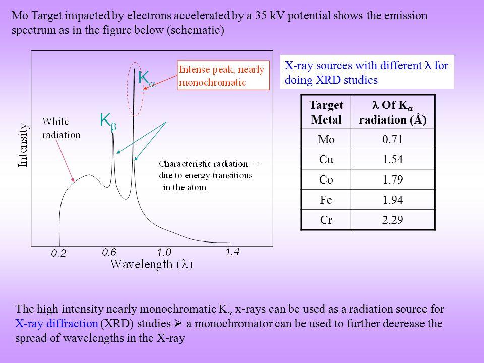 Elements(KV) Of K  1 radiation (Å) Of K  2 radiation (Å) Of K β radiation (Å) K β -Filter (mm) Ag25.520.559410.56380.49707 Pd 0.0461 Mo200.70930.713590.63229 Zr 0.0678 Cu8.981.5405981.544391.39222 Ni 0.017 Ni8.331.657911.661751.50014 Co 0.0158 Co7.711.788971.792851.62079 Fe 0.0166 Fe7.111.936041.939981.75661 Mn 0.0168 Cr5.992.28972.293612.08487V 0.169 C.Gordon Darwin, Grandson of C.