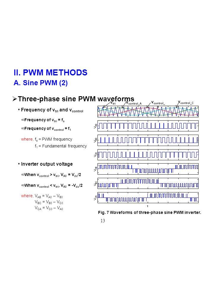 II. PWM METHODS A. Sine PWM (2) Fig. 7 Waveforms of three-phase sine PWM inverter.  Three-phase sine PWM waveforms v tri v control_A v control_ B v c