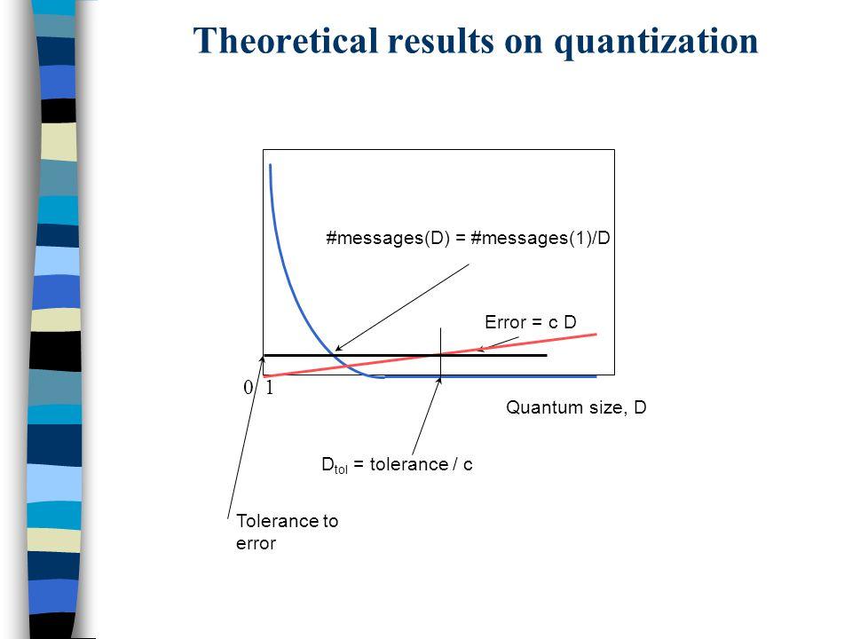 0 1 Quantum size, D #messages(D) = #messages(1)/D Error = c D D tol = tolerance / c Tolerance to error Theoretical results on quantization