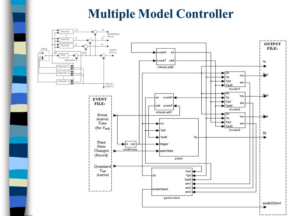 Multiple Model Controller