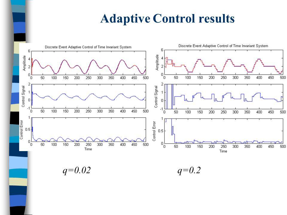 Adaptive Control results q=0.02q=0.2
