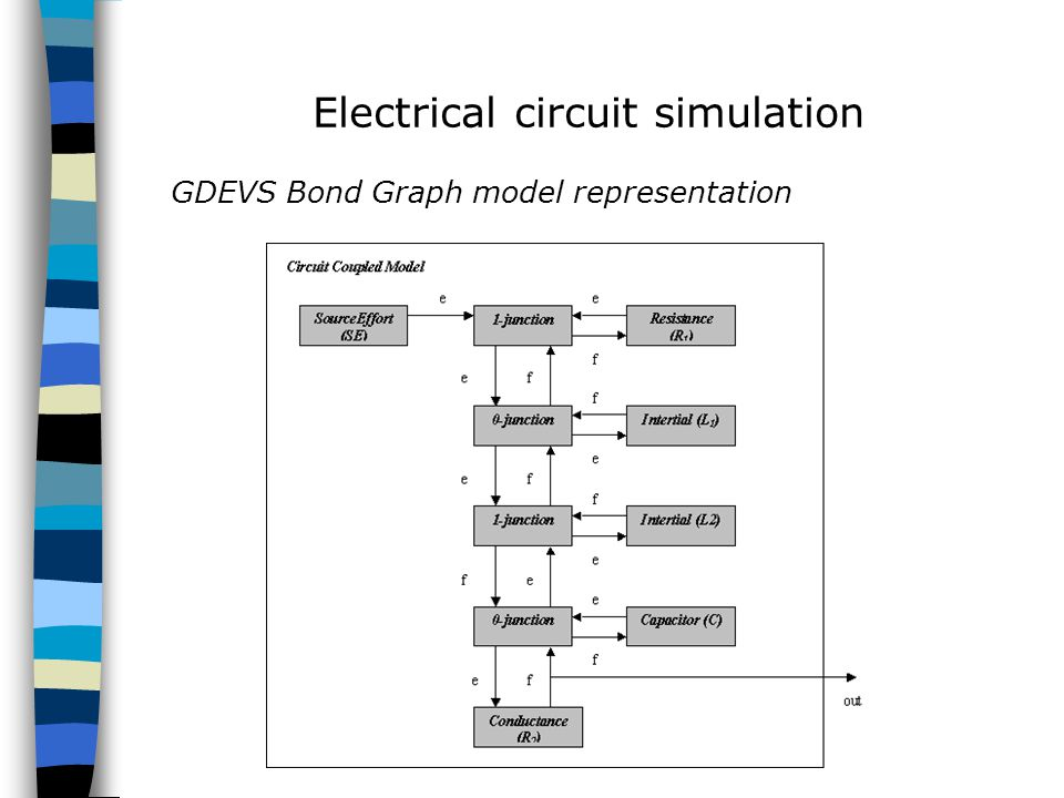 GDEVS Bond Graph model representation Electrical circuit simulation