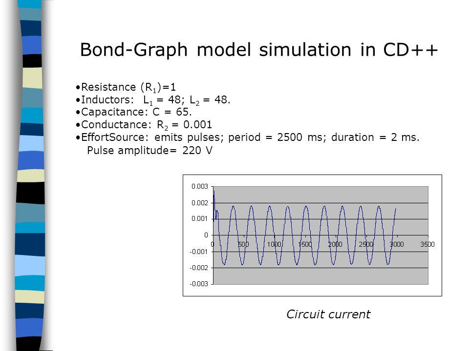 Bond-Graph model simulation in CD++ Resistance (R 1 )=1 Inductors: L 1 = 48; L 2 = 48.