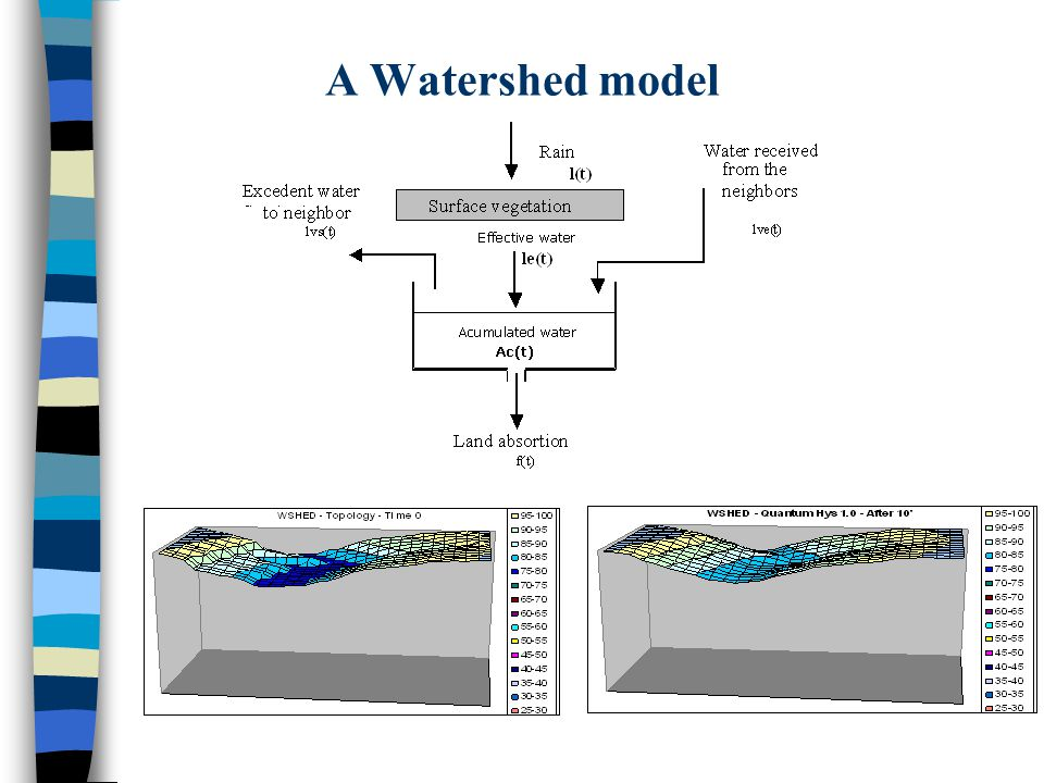 A Watershed model