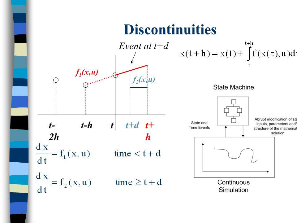 Discontinuities tt+ h t-ht- 2h f 1 (x,u) f 2 (x,u) t+d Event at t+d