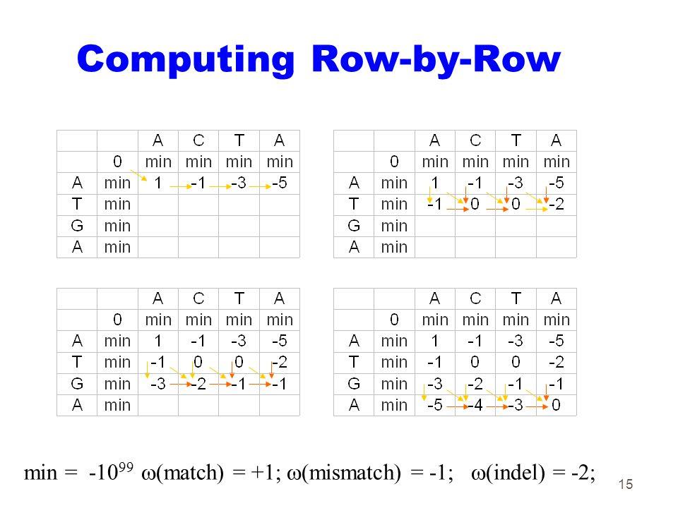 15 Computing Row-by-Row min = -10 99  (match) = +1;  (mismatch) = -1;  (indel) = -2;