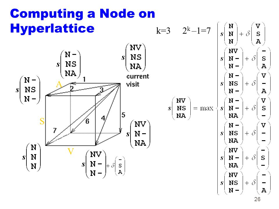 26 Computing a Node on Hyperlattice V S A k=3 2 k –1=7