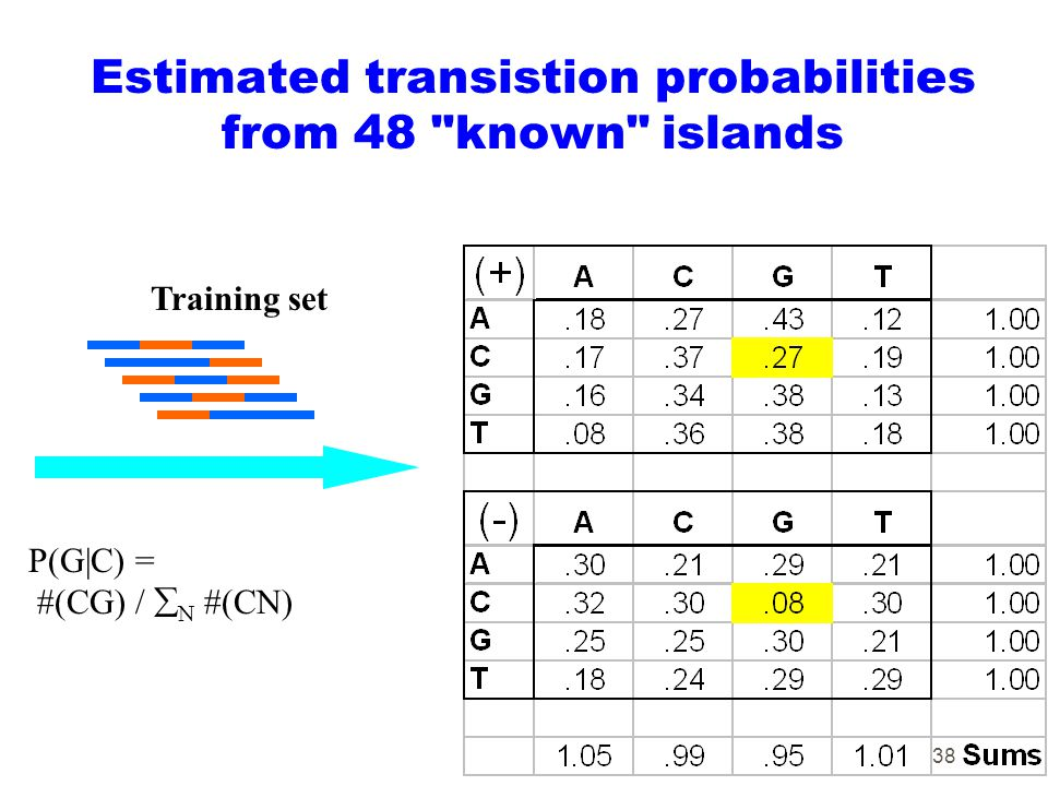 38 Estimated transistion probabilities from 48