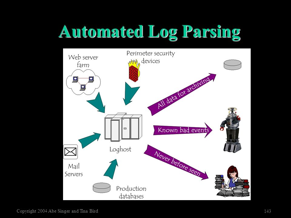 Copyright 2004 Abe Singer and Tina Bird 143 Automated Log Parsing